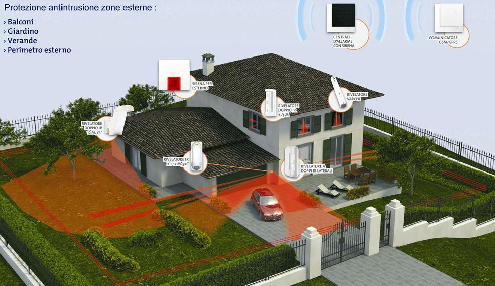 Impianti elettrici impianti allarme - Schema impianto allarme casa ...