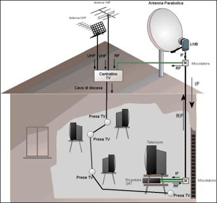 Impianti elettrici impianti tv - Impianti audio per casa ...