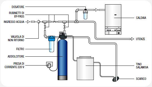 Termo Idraulica - Trattamento Acqua
